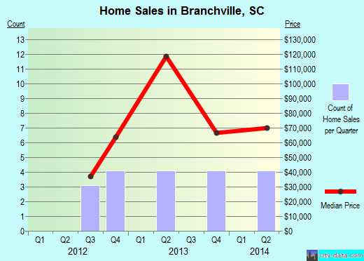 Branchville,SC real estate house value index trend