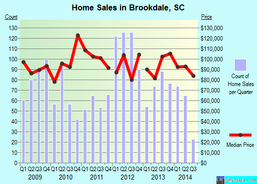 Brookdale,SC real estate house value index trend