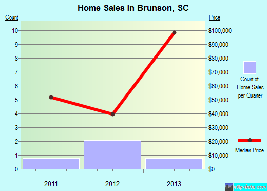Brunson,SC real estate house value index trend