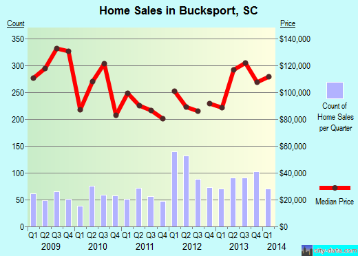 Bucksport,SC real estate house value index trend