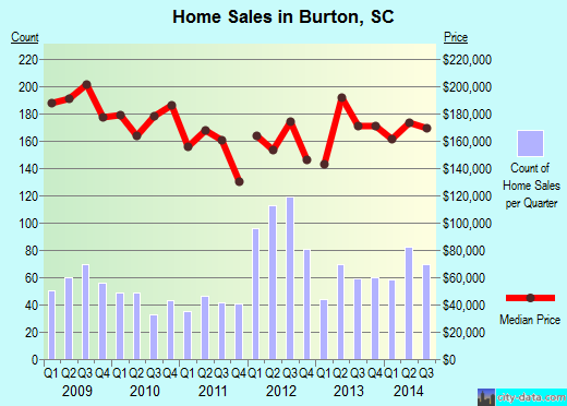 Burton,SC real estate house value index trend