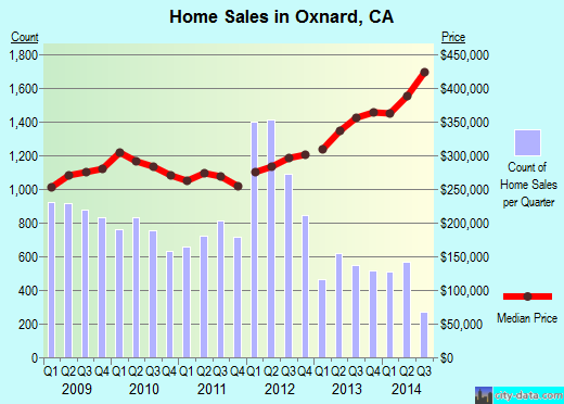 Oxnard,CA real estate house value index trend