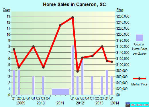 Cameron,SC real estate house value index trend