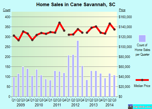Cane Savannah,SC real estate house value index trend
