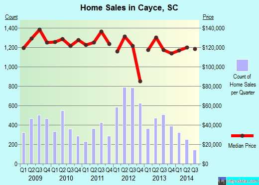 Cayce,SC real estate house value index trend