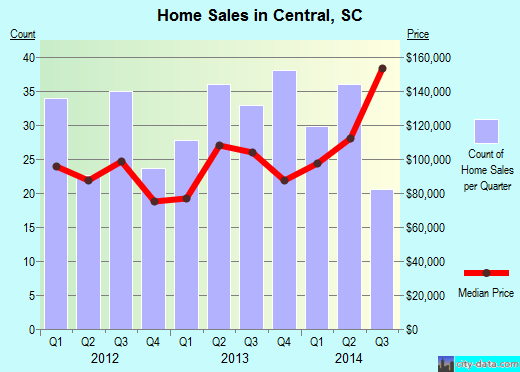 Central,SC real estate house value index trend