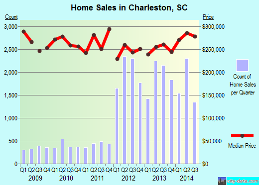 Charleston,SC real estate house value index trend