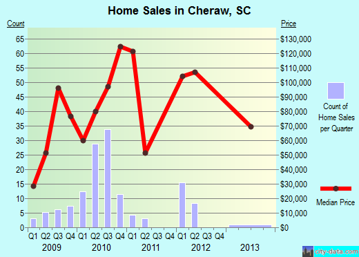Cheraw,SC real estate house value index trend