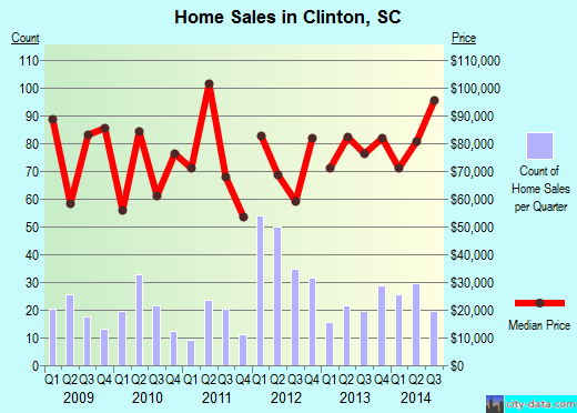 Clinton,SC real estate house value index trend