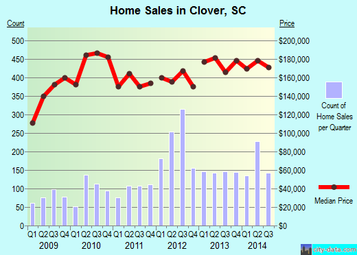 Clover,SC real estate house value index trend