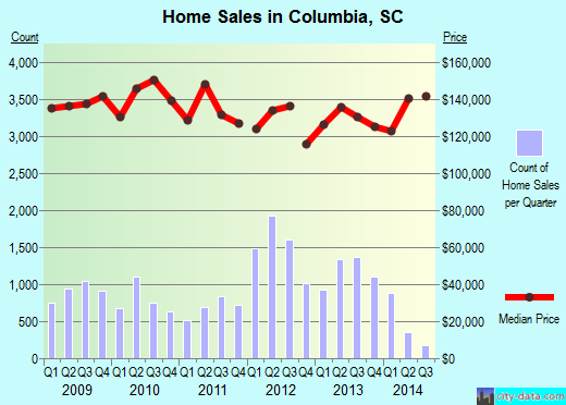 Columbia,SC real estate house value index trend