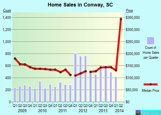 Conway,SC real estate house value index trend