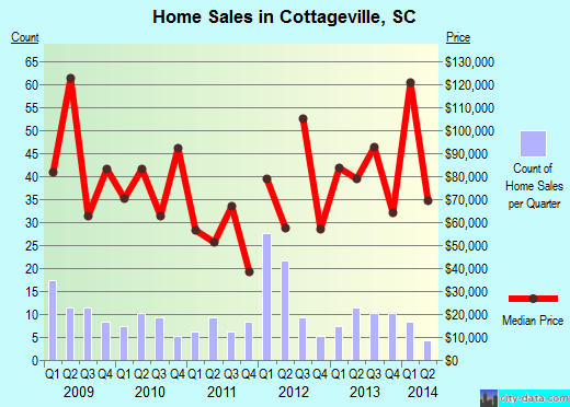 Cottageville,SC real estate house value index trend