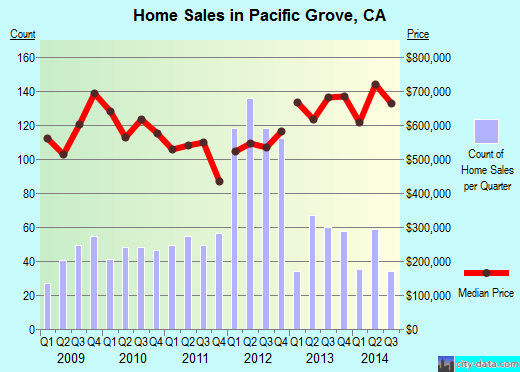 Pacific Grove,CA real estate house value index trend
