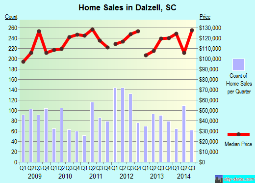 Dalzell,SC real estate house value index trend