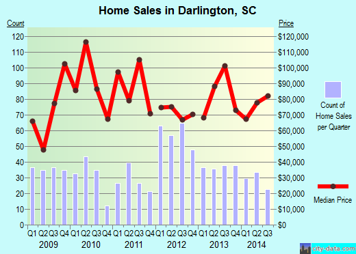 Darlington,SC real estate house value index trend