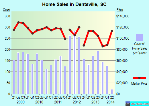 Dentsville,SC real estate house value index trend