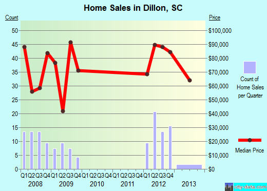 Dillon,SC index of house prices