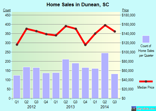 Dunean,SC real estate house value index trend