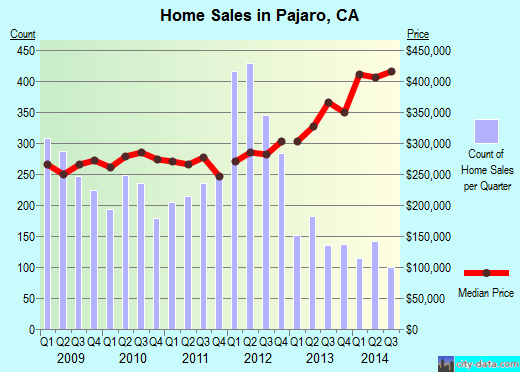 Pajaro,CA real estate house value index trend