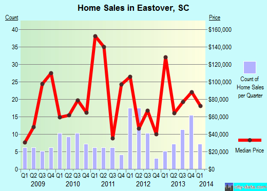 Eastover,SC real estate house value index trend