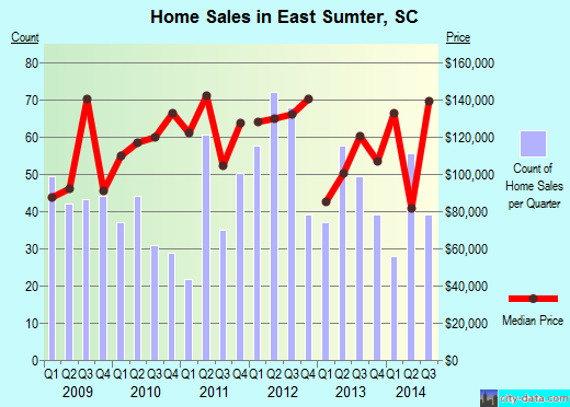 East Sumter,SC real estate house value index trend