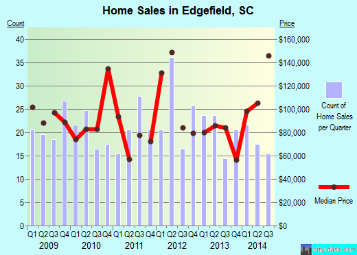 Edgefield,SC index of house prices