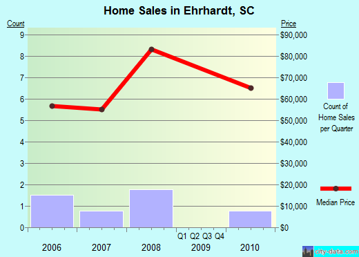 Ehrhardt,SC real estate house value index trend