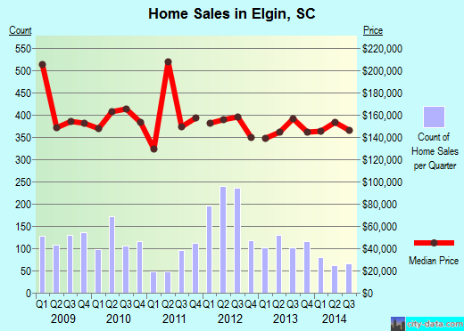 Elgin,SC real estate house value index trend