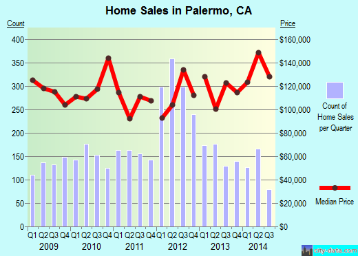 Palermo,CA real estate house value index trend