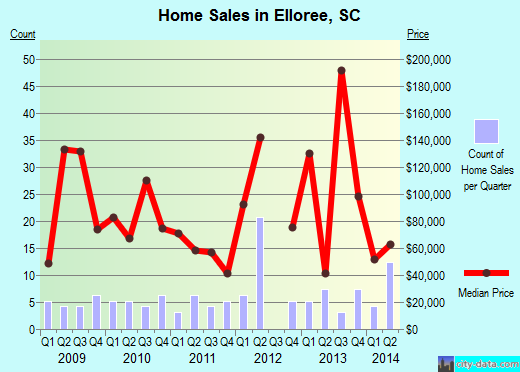Elloree,SC real estate house value index trend