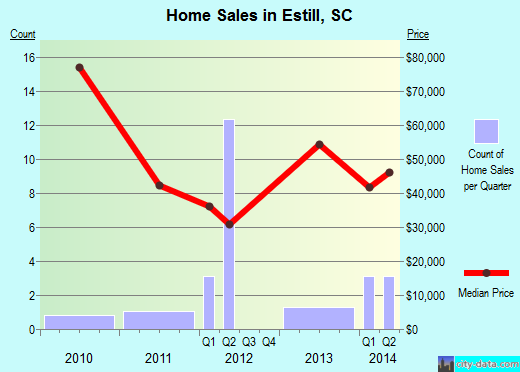 Estill,SC real estate house value index trend