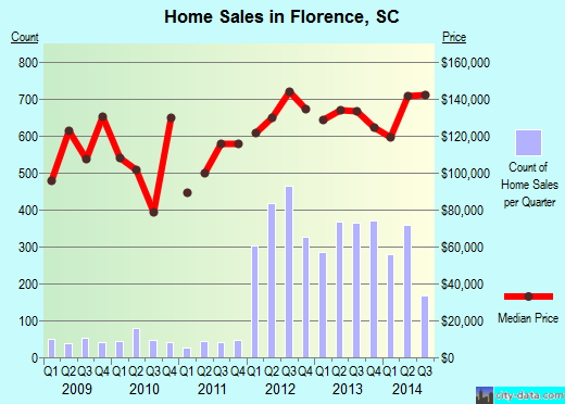 Florence,SC real estate house value index trend