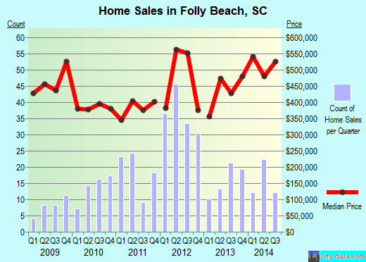 Folly Beach,SC real estate house value index trend