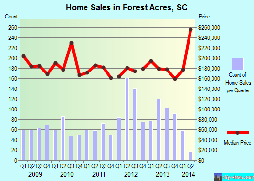 Forest Acres, SC index of house prices