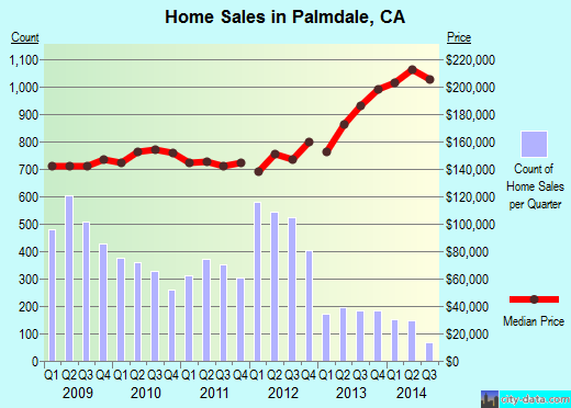 Palmdale,CA real estate house value index trend
