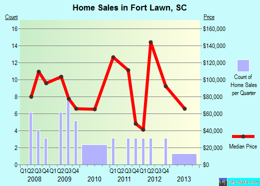 Fort Lawn,SC real estate house value index trend