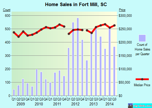 Fort Mill,SC real estate house value index trend