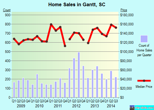 Gantt,SC real estate house value index trend
