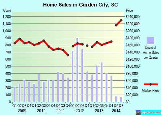 Garden City,SC real estate house value index trend
