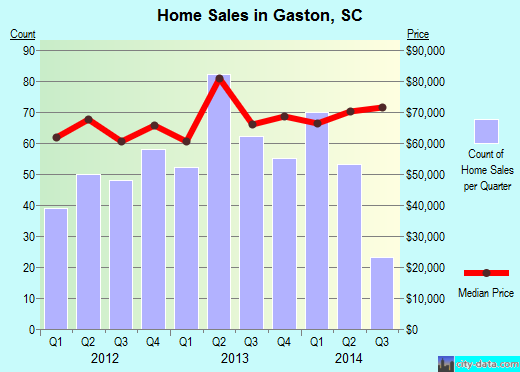 Gaston,SC real estate house value index trend