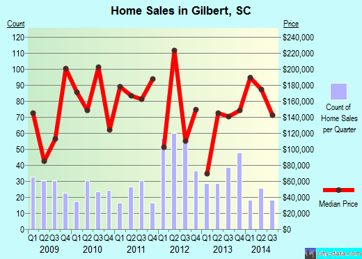 Gilbert,SC real estate house value index trend