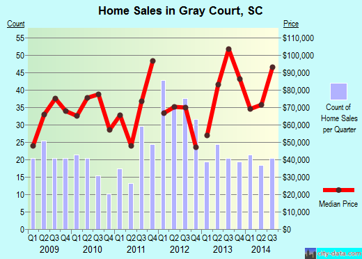 Gray Court,SC real estate house value index trend