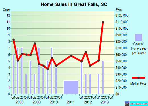Great Falls,SC real estate house value index trend