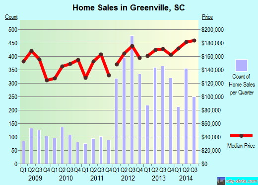Greenville,SC real estate house value index trend
