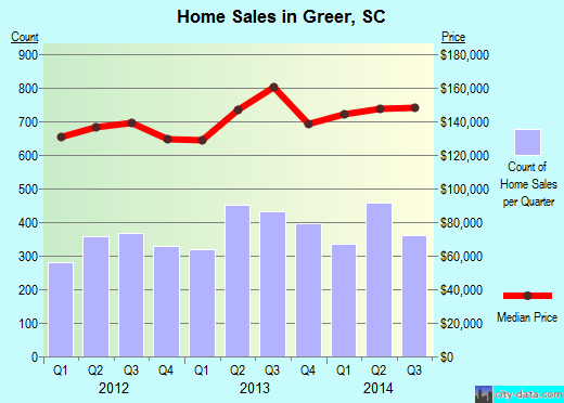Greer,SC real estate house value index trend