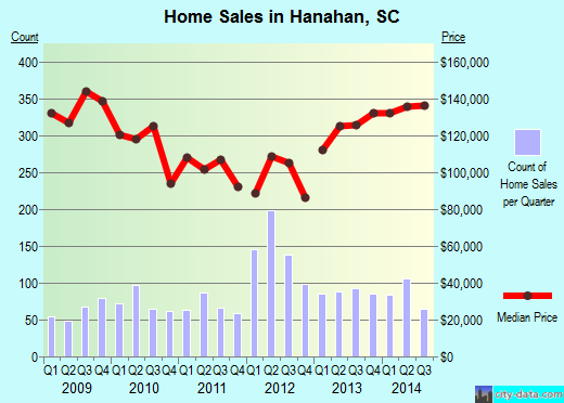 Hanahan,SC real estate house value index trend