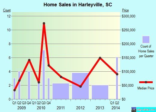 Harleyville,SC real estate house value index trend