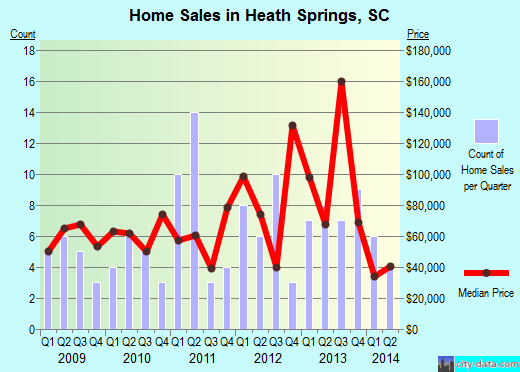 Heath Springs,SC real estate house value index trend