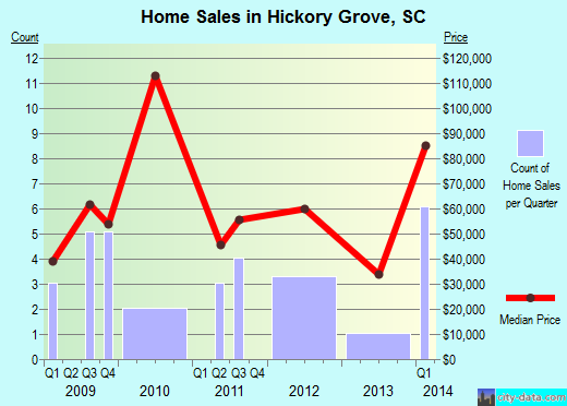 Hickory Grove,SC real estate house value index trend